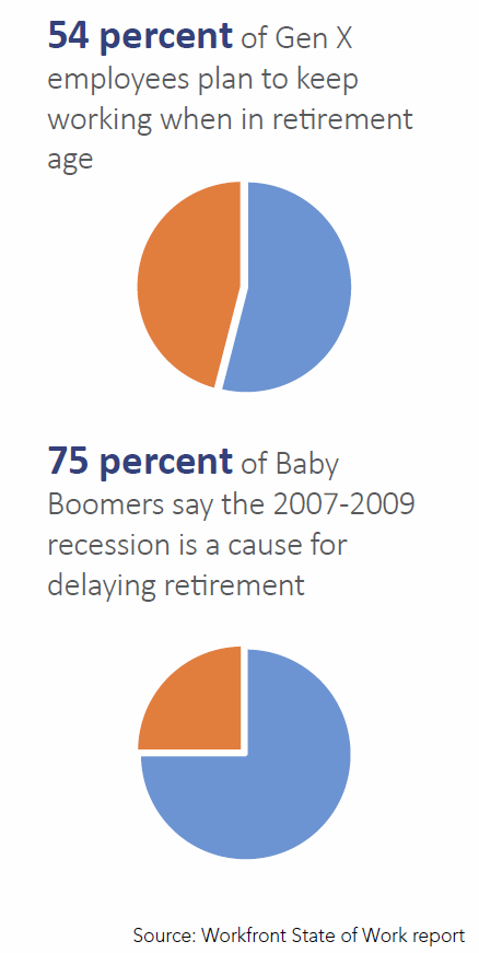 retirement, gen x, employees, boomers, recession
